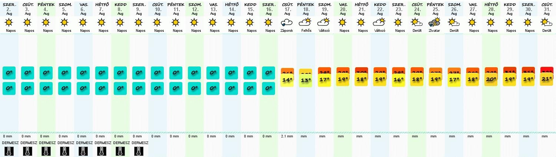 c378034644 30 napos időjárás előrejelzés - Esőtánc.hu