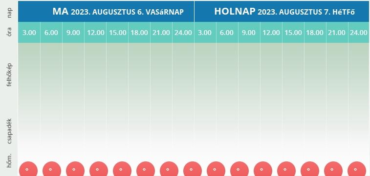Szulok részletes mai és holnapi időjárása