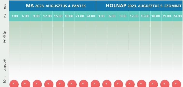 Pankasz részletes mai és holnapi időjárása